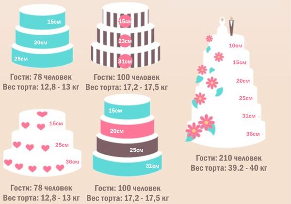 Как рассчитать торт на свадьбу на количество гостей – вес в КГ